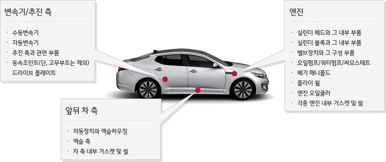 엔진 및 동력전달 계통 적용부품이 표시된 자동차