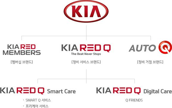 KIA RED MAMBERS : 멤버십 브랜드, KIA RED Q : 정비 서비스 브랜드, AUTO Q : 정비거점 브랜드, KIARED Q Smart Care : SMART Q서비스,프리케어 서비스 , KIA RED Q Digital Care : Q FREINDS